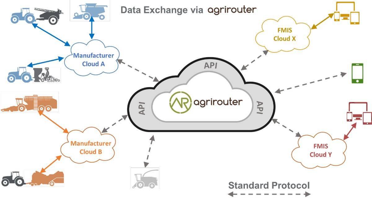data exchange via agrirouter