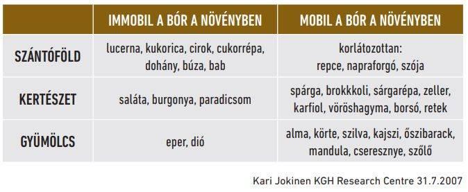 immobil-mobil-bor-a-novenyben