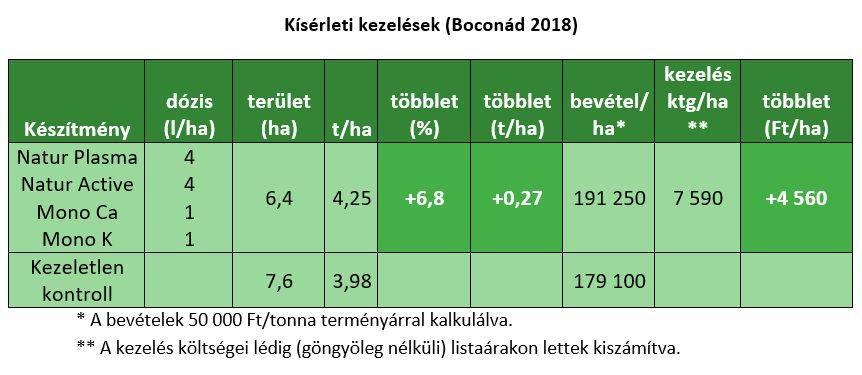 naturah-202004-kiserleti-eredmenyek-boconad-1