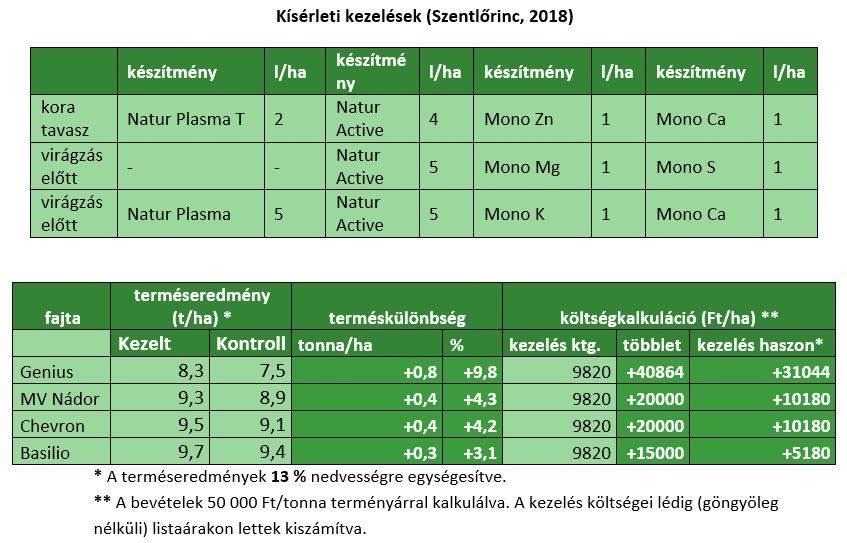 naturah-202004-kiserleti-eredmenyek-szentlorinc-1