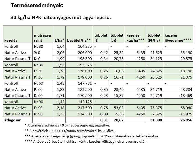 natur-agro-szoja-kiserlet-eredmenyek-3-202005