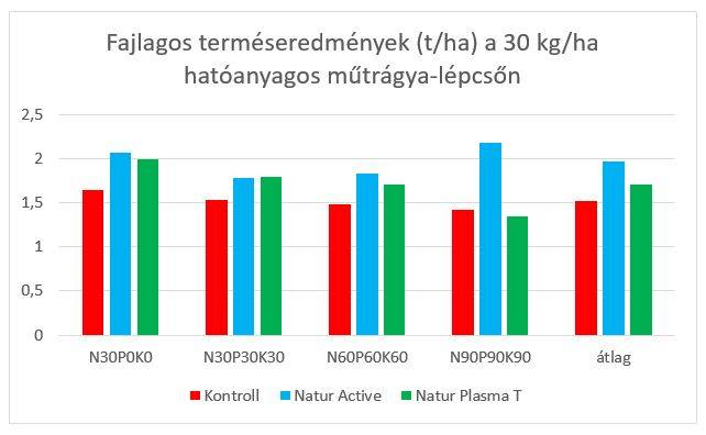 natur-agro-szoja-kiserlet-eredmenyek-4-202005
