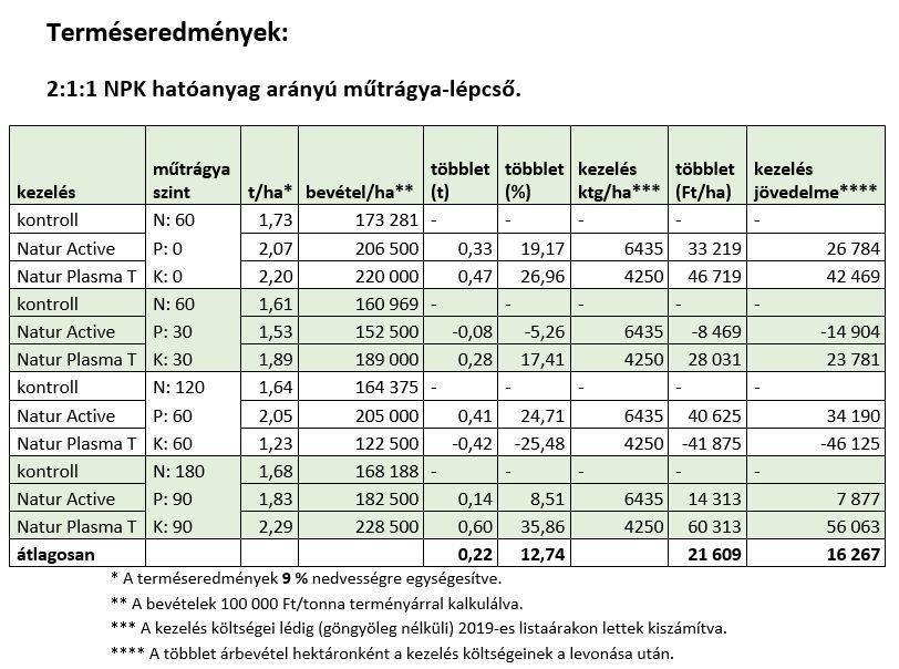 natur-agro-szoja-kiserlet-eredmenyek-5-202005