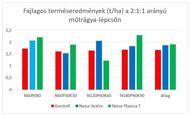 natur-agro-szoja-kiserlet-eredmenyek-6-202005