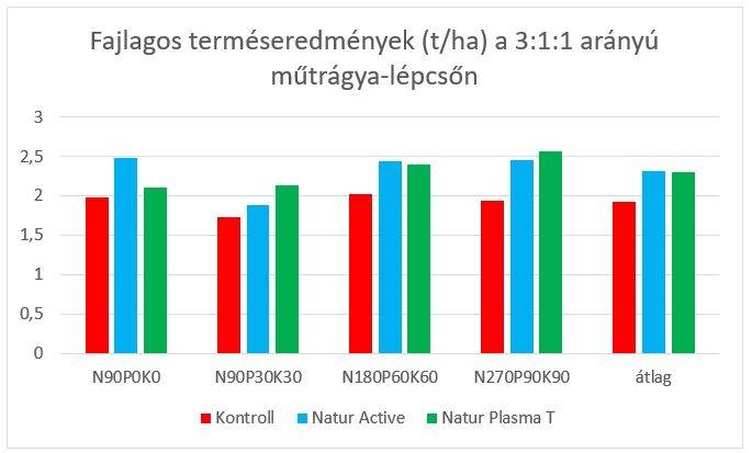 natur-agro-szoja-kiserlet-eredmenyek-8-202005