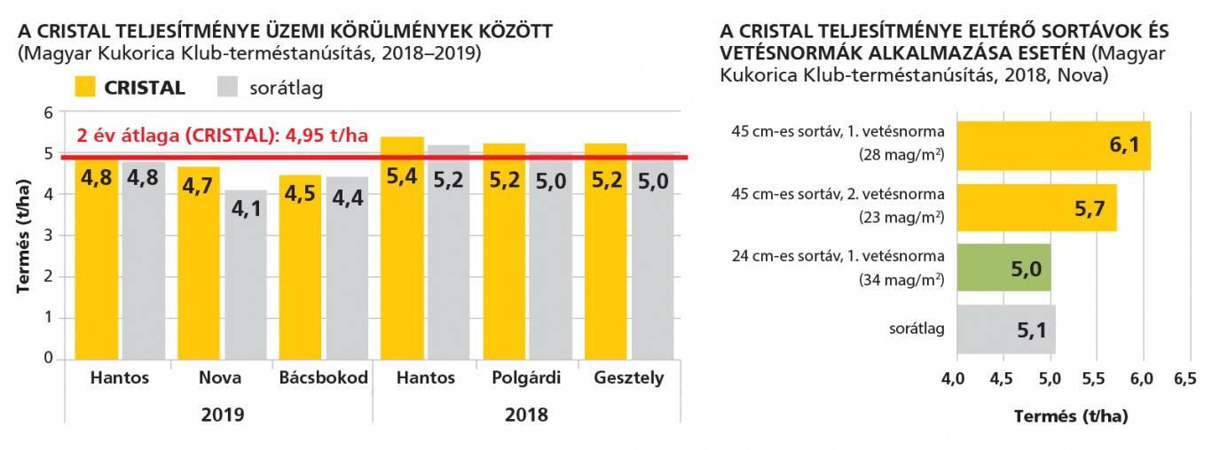 rp_cristal_grafikonok_2020maj