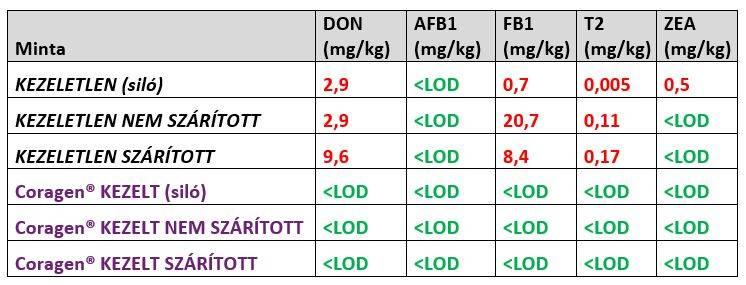 coragen-kezelt-kezeletlen-tablazat