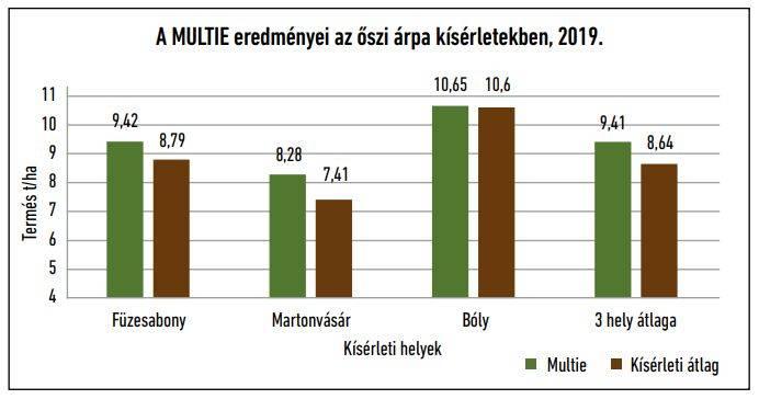 multie-eredmenyei-202007