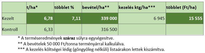 natur-agro-kezeles-20200831-eredmenyek