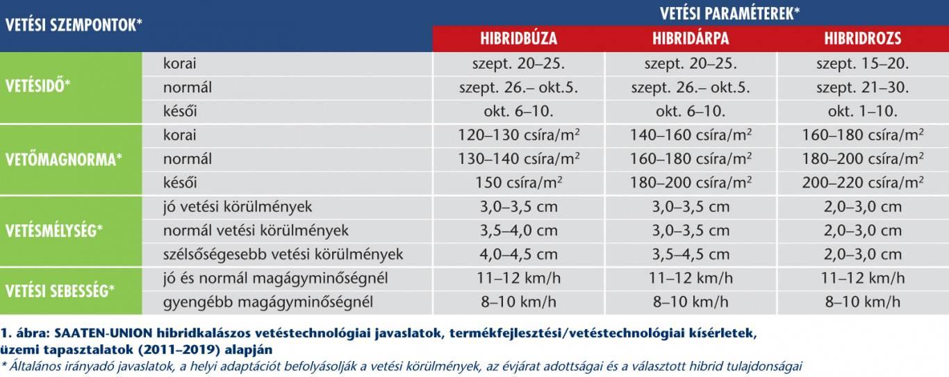 su_hyseed_hibridkalaszosok_termesztestechnologiaja_tablazat_2020aug