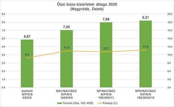 borelis-oszi-buza-eredmeny-2020