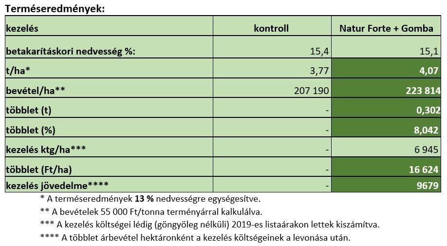 naturagro-20201008-termeseredmenyek-1