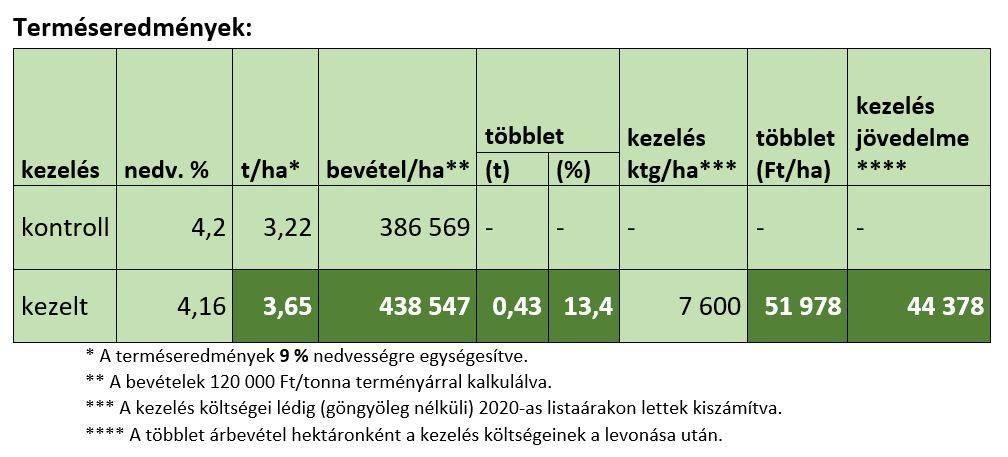 repce-naturagro-202010-termeseredemenyek