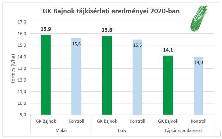 gk-bajnok-grafikon-20201130