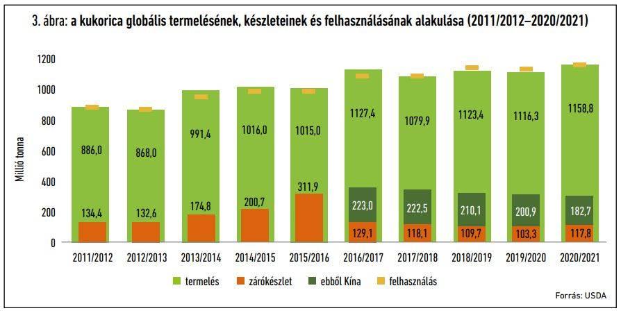 kukorica-globalis-piac-202011