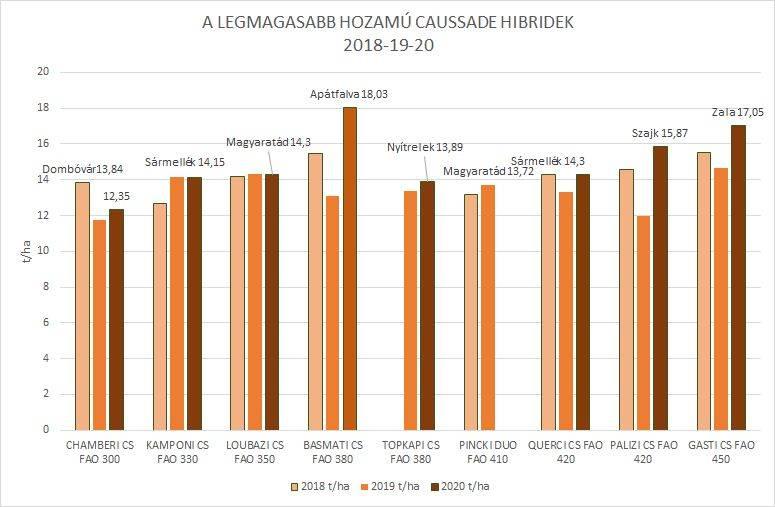legmagasabb-hozamu-cs-hibridek-2018-19