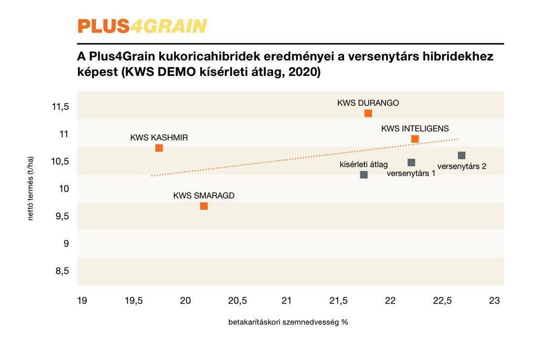 plus4grain grafikon