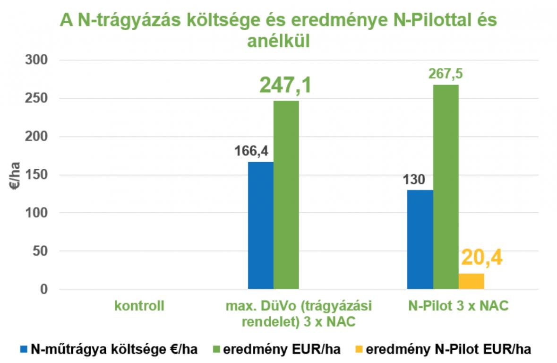 statisztika npilot hu