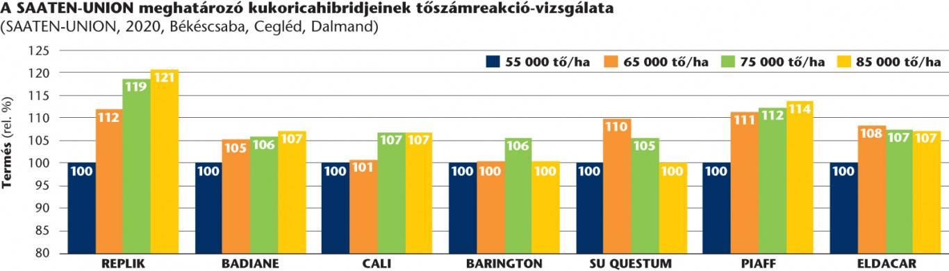 su_kukorica_portfolio2_toszamreakcio_grafikon_2020nov