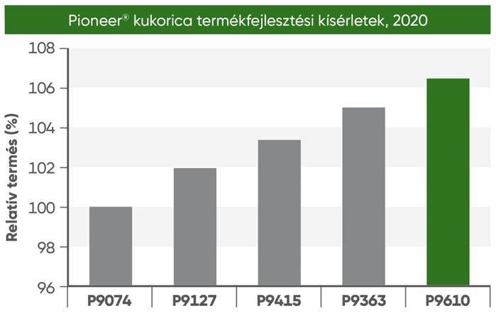 pioneer-kukoricak-202012