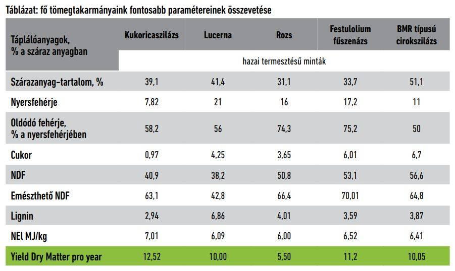 vital-feed-takarmanynovenyek-osszehasonlitasa