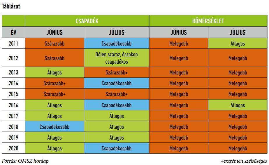 evjaratok-2011-2020