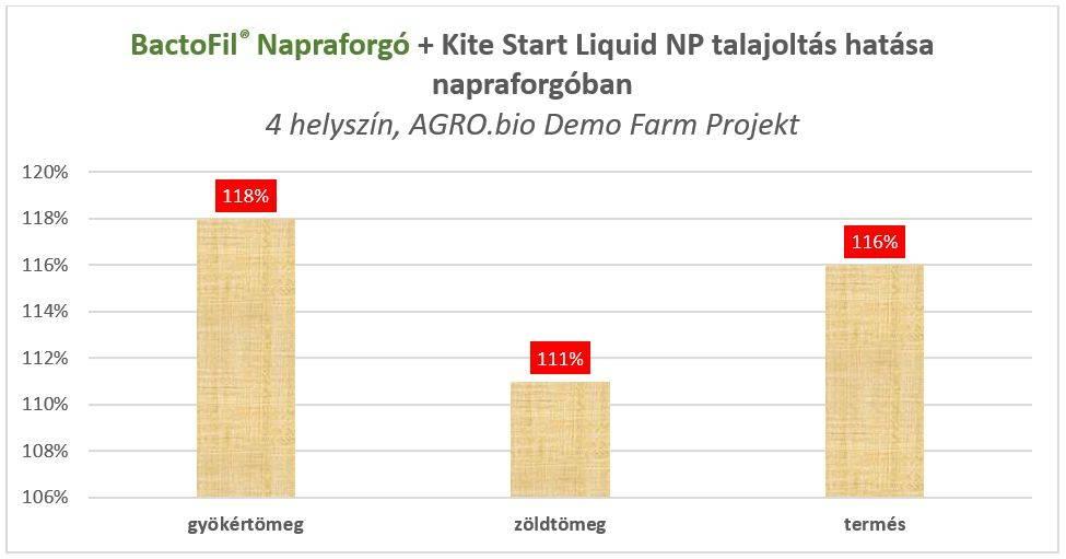 bactofil-kite-start-liquid-np-talajoltas-hatasa