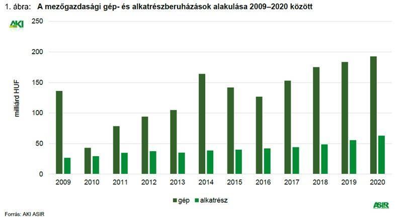aki-mg-gepberuhazasok-2020-1