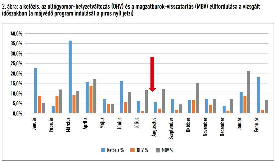 majvedo-anyagok-2-grafikon
