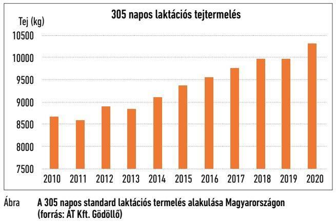 305-napos-laktacios-tejtermeles-2010-2020