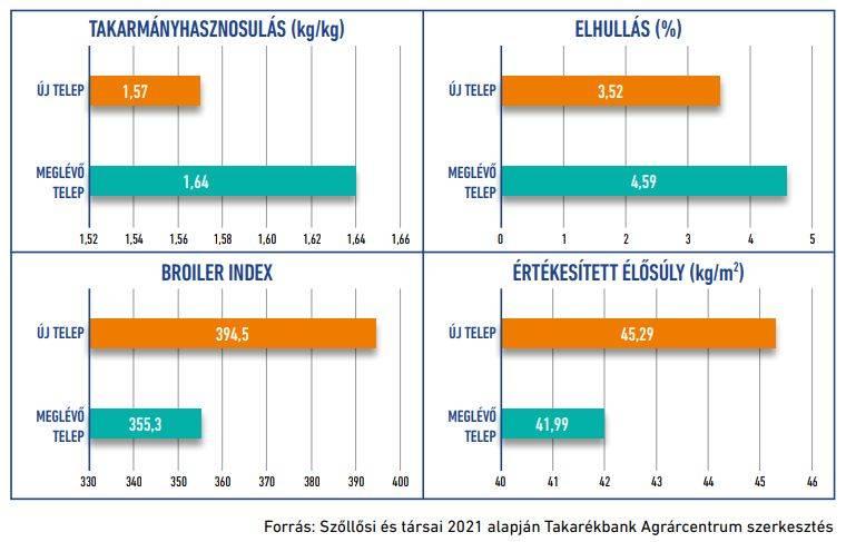 takarekbank-baromfitelep-statisztika
