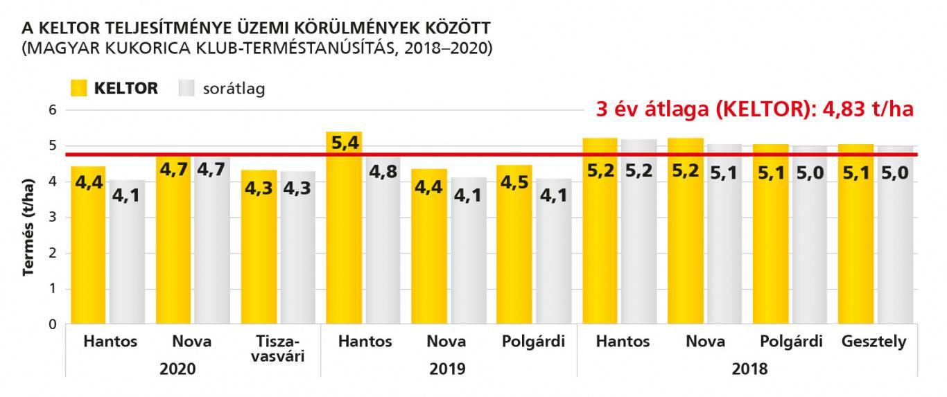 rp_keltor_grafikon_2021jul