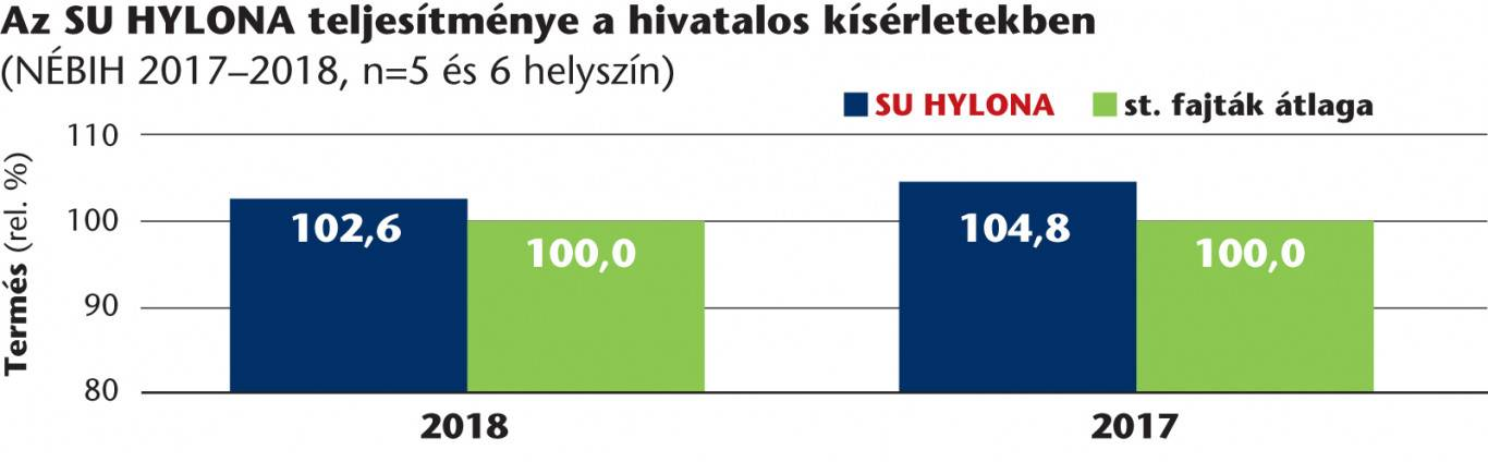 su_hyseed_maximum_grafikon3_hylona_2021jun