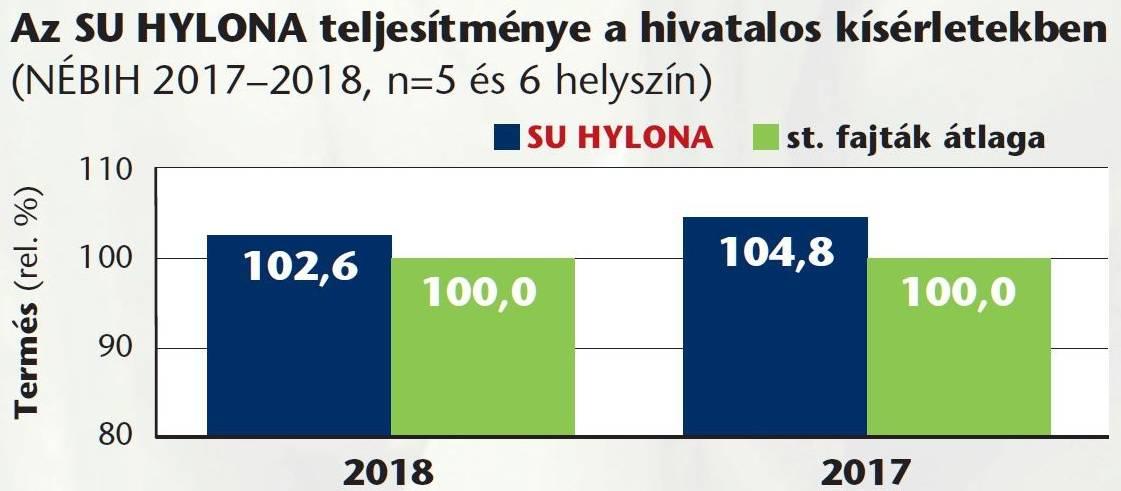 su_hylona_grafikon_2021szept